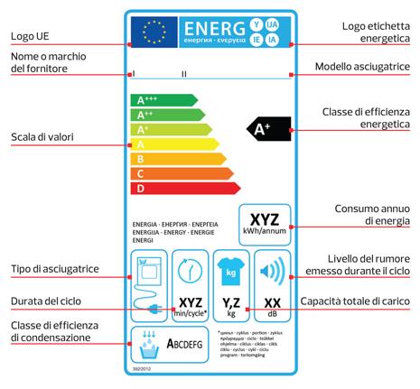 etichetta energetica