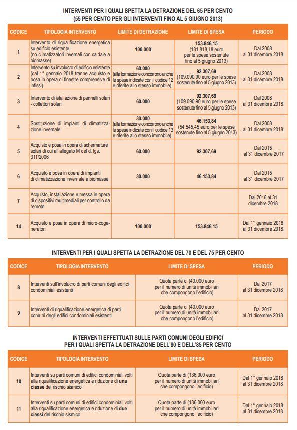 Modello 730 2019 e detrazioni fiscali per la casa